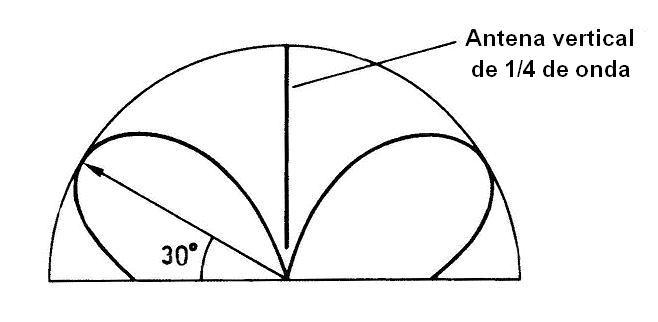 01-Diagrama de radiación de una antena vertical de cuarto de onda