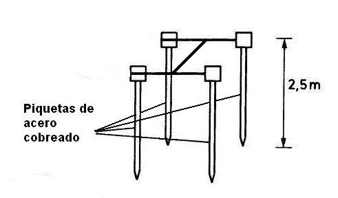 04-Colocación efectiva de piquetas de tierra