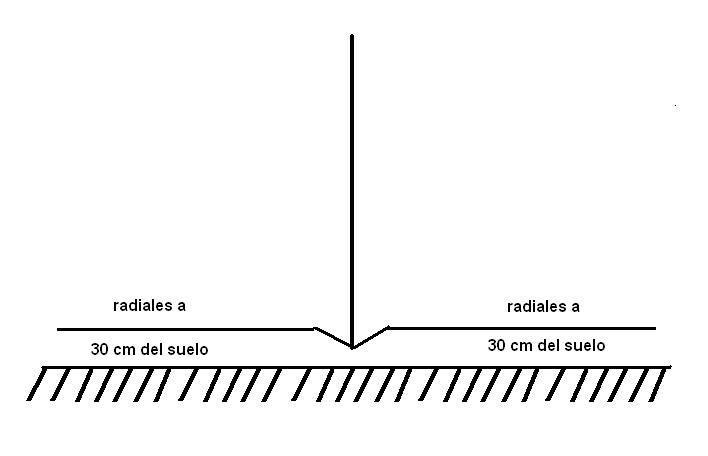 05-Radiales a 30 cm del suelo