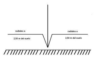 05-Radiales a 2,50 cm del suelo
