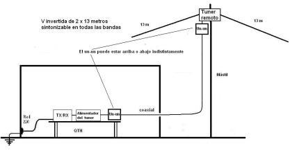 Figura 6 - V invertida de 2 x 13 metros