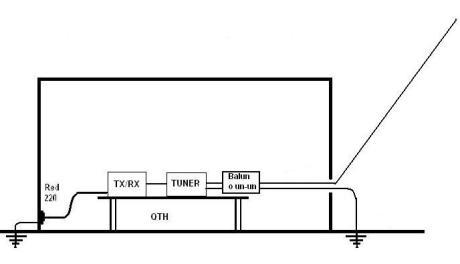 Figura 8 - Hilo corto con Balun o un-un