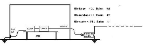 Figura 7 - HiloLargoConBalun9-1o 4-1 0 1-1