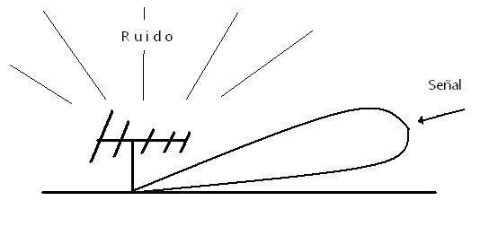 Fig. 4 Yagi con ruido de mayor elevación