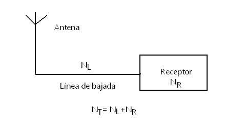Fig. 5 Cifra de ruidoen el receptor VHF+