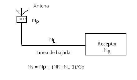Fig. 6 Cifra de ruido con preamplificador