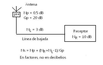 Fig. 7 Cifra de ruido con preamplificador