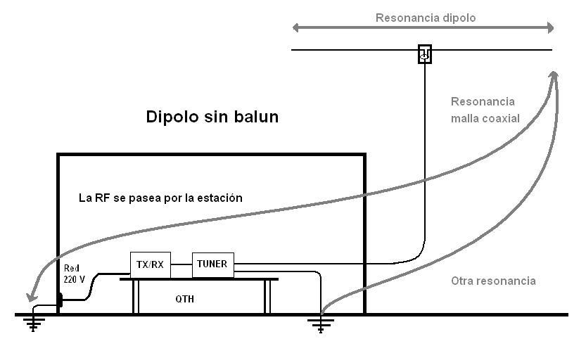 Cosas de radio por lu1hht topicos de radio for Instalar toma de tierra