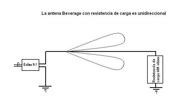 Figura 10 - Diagrama de radiación de antena Beverage