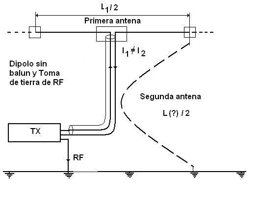 Antenas for Instalar toma de tierra