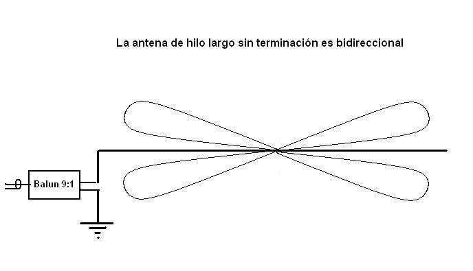 Figura 9 - Diagrama de radiación de antena de hilo largoJPG